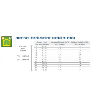 Stiferite RP efficienza termica